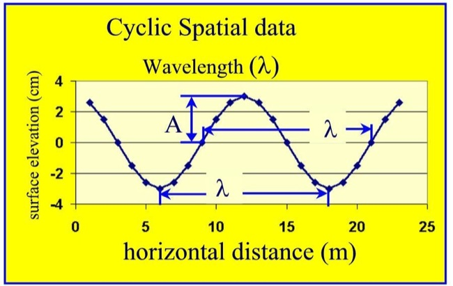 how to find wavelength from original wavelength