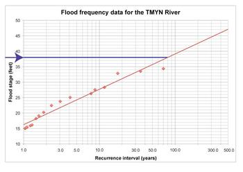 Flood Frequency Curve reading across