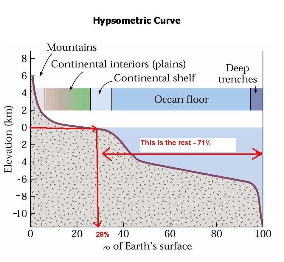 Sea Floor Elevation Data : Hypsometric curve