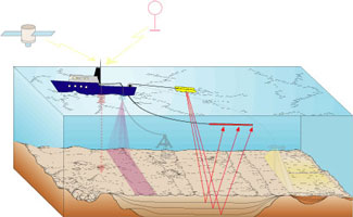 cartoon of seismic profiling