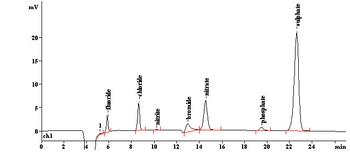 Anion Chromatograph