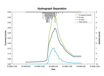 Hydrograph separation of old and new water.
