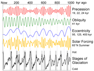 Milankovich cycles account for changes in Earth