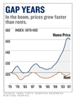 Gap between Home Prices and Rental Rates