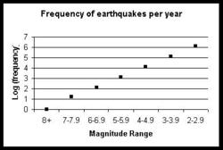 earthquake frequency