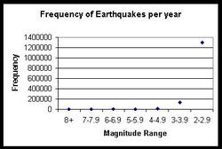 Earthquake frequency vs. magnitude