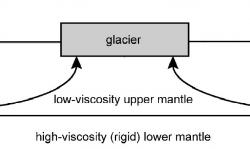 Image from Teachers Notes - DLK Mantle Viscosity