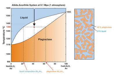 Plagioclase phase diagram