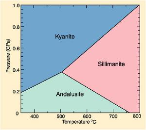 aluminosilicate diagram
