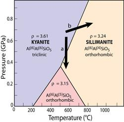 Al2SiO5 phase diagram