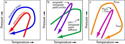 Figure 2 - Pressure-temperature path shapes