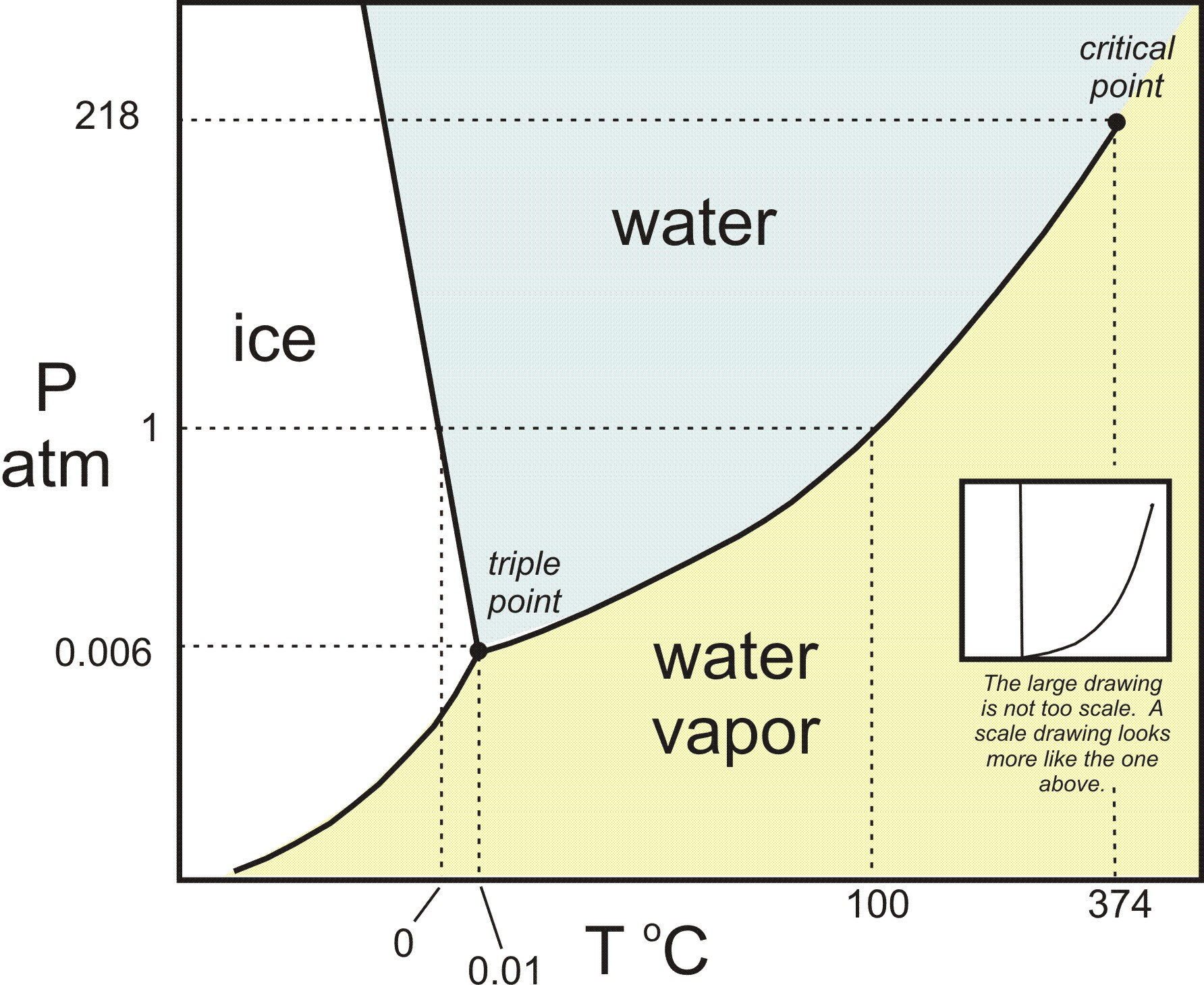 external image h2o_phase_diagram_-_color.v2.jpg