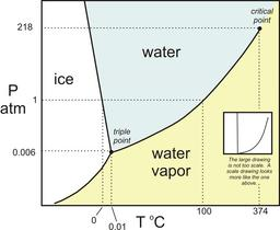 H2O phase diagram in color