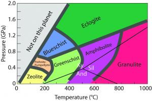 Pressure-temperature diagram showing the metamorphic facies