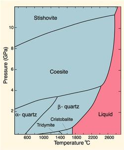 SiO2 phase diagram