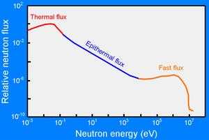 Neutron energy relative to neutron flux