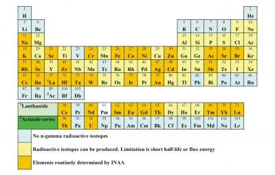 Pop quiz how many elements are there on the periodic - How many elements on the periodic table ...