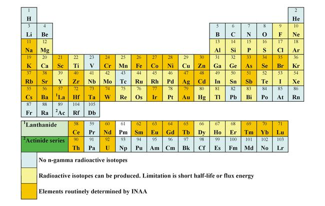 Periodic table INAA