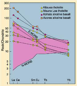 Rare Earth Element plot of basalts