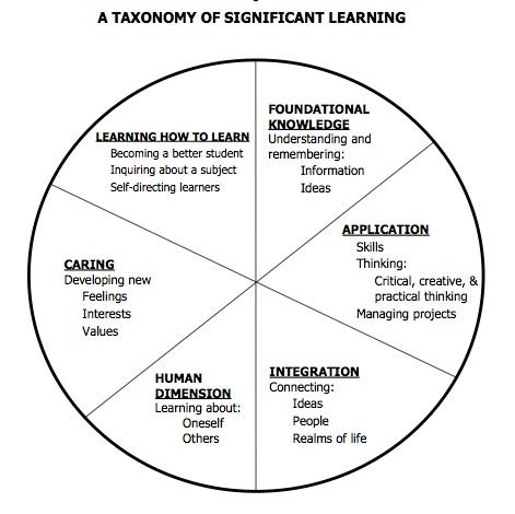 Fink Taxonomy of Significant Learning