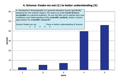 Attitudes about Science