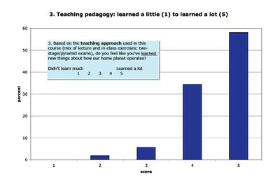 Pedagogy and Student Learning