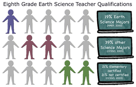 8th Grade Earth Science Teacher Qualifications