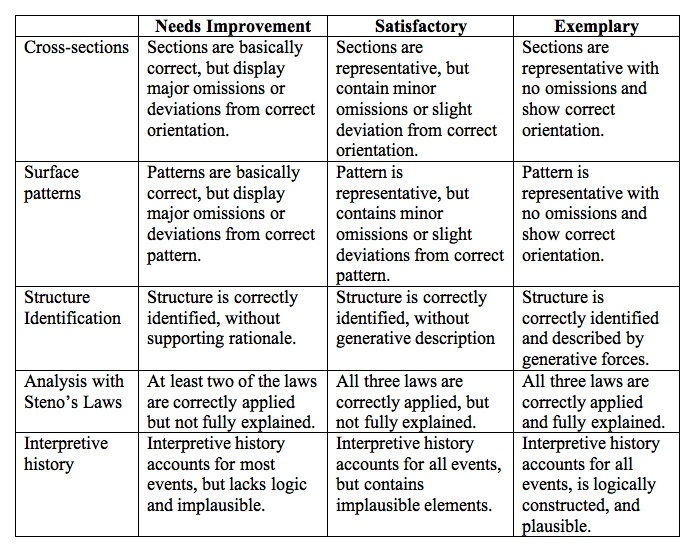 Potential rubric for use with block diagram construction