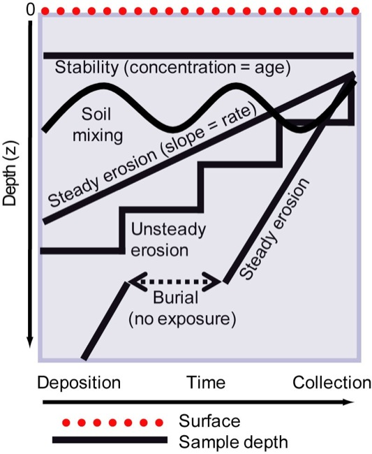 Cosmogenic Nuclide Burial Dating In Archaeology And Paleoanthropology