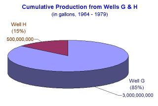 Cumulative Production Wells G & H 1964 to 1979