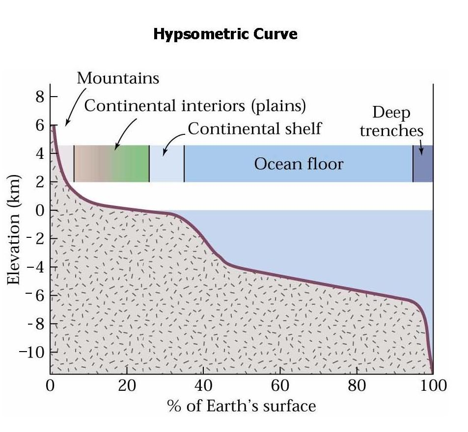Ocean Floor Elevation Data : Arcgis desktop how to get hypsometric curve from